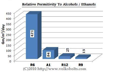 Ethanol Tolerant Resistant Compatible E5 E10 Fuel Hose Line Permitivity