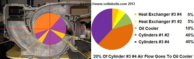 VolksBolts FAQ - Analysis Of Cooling System Set Up